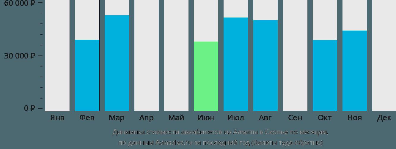 Динамика стоимости авиабилетов из Алматы в Скопье по месяцам