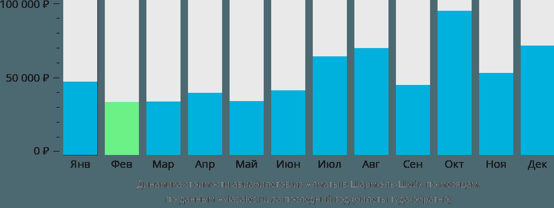 Динамика стоимости авиабилетов из Алматы в Шарм-эль-Шейх по месяцам