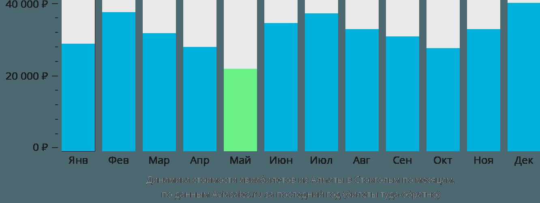 Динамика стоимости авиабилетов из Алматы в Стокгольм по месяцам