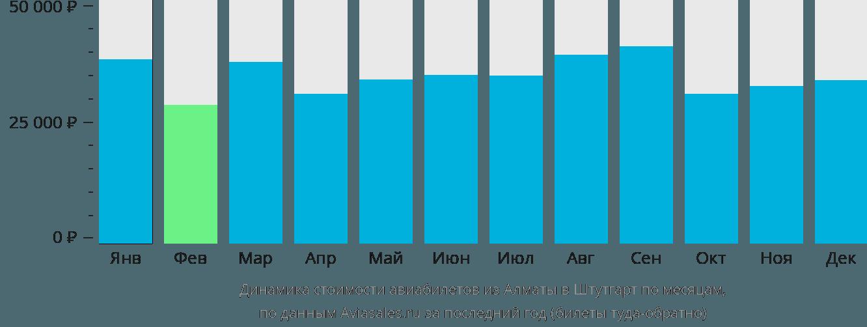 Динамика стоимости авиабилетов из Алматы в Штутгарт по месяцам