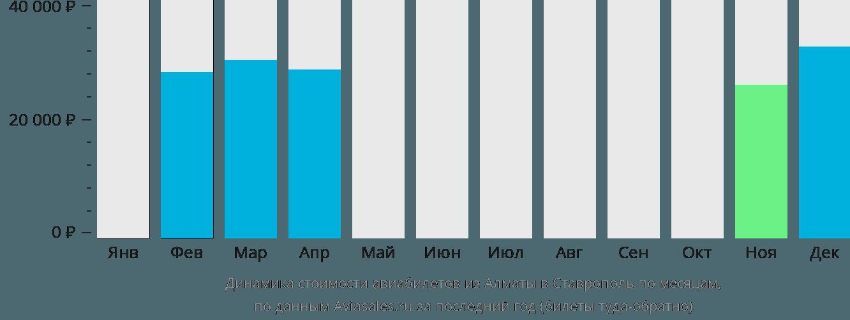 Динамика стоимости авиабилетов из Алматы в Ставрополь по месяцам