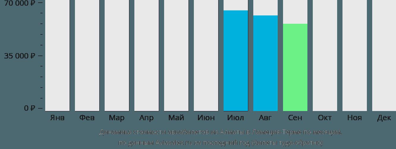 Динамика стоимости авиабилетов из Алматы в Ламеция-Терме по месяцам