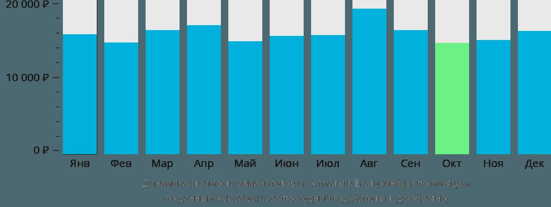 Динамика стоимости авиабилетов из Алматы в Екатеринбург по месяцам