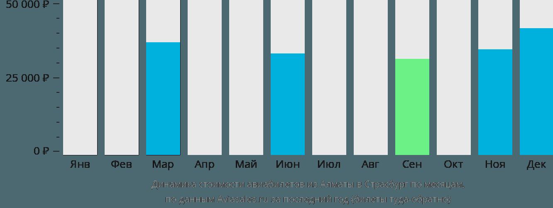 Динамика стоимости авиабилетов из Алматы в Страсбург по месяцам