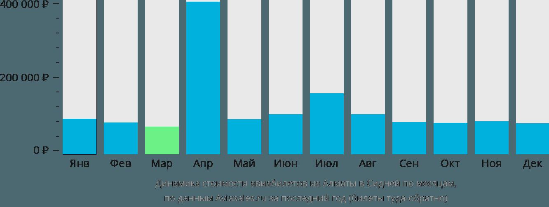 Динамика стоимости авиабилетов из Алматы в Сидней по месяцам