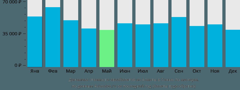 Динамика стоимости авиабилетов из Алматы в Санью по месяцам