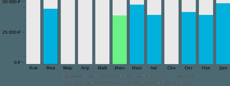 Динамика стоимости авиабилетов из Алматы в Зальцбург по месяцам