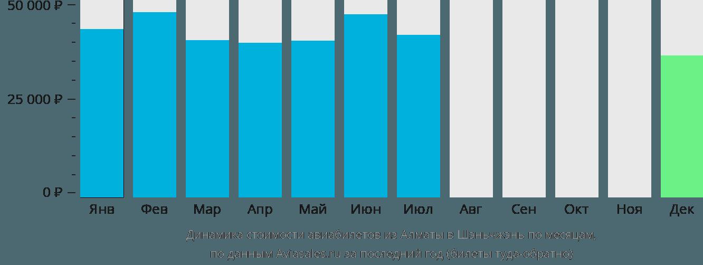Динамика стоимости авиабилетов из Алматы в Шэньчжэнь по месяцам
