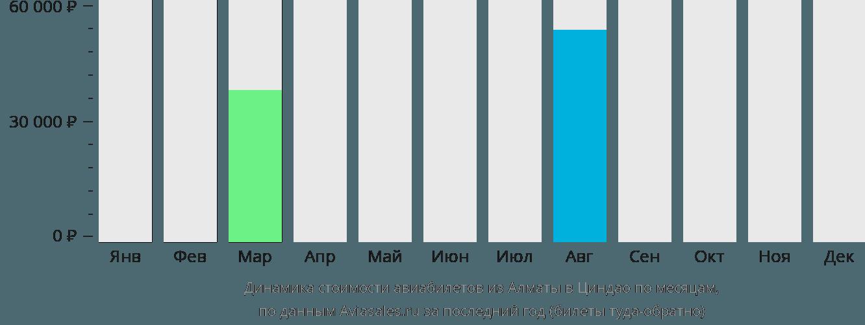 Динамика стоимости авиабилетов из Алматы в Циндао по месяцам
