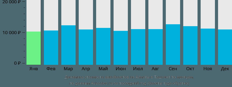 Динамика стоимости авиабилетов из Алматы в Ташкент по месяцам