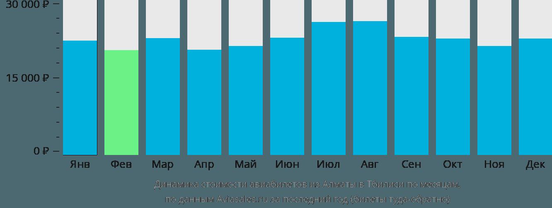 Динамика стоимости авиабилетов из Алматы в Тбилиси по месяцам