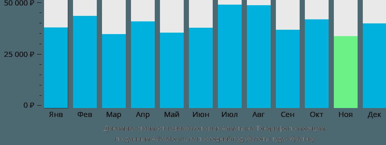 Динамика стоимости авиабилетов из Алматы на Тенерифе по месяцам