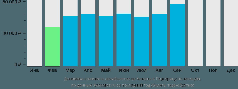 Динамика стоимости авиабилетов из Алматы в Подгорицу по месяцам