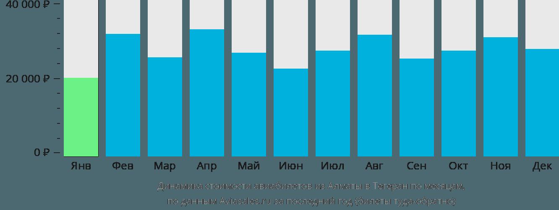 Динамика стоимости авиабилетов из Алматы в Тегеран по месяцам