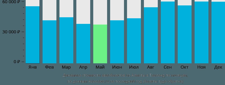 Динамика стоимости авиабилетов из Алматы в Таиланд по месяцам