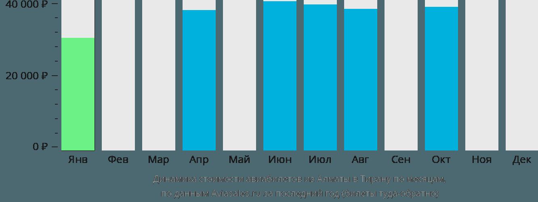 Динамика стоимости авиабилетов из Алматы в Тирану по месяцам
