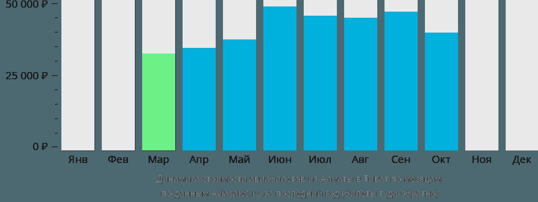 Динамика стоимости авиабилетов из Алматы в Тиват по месяцам