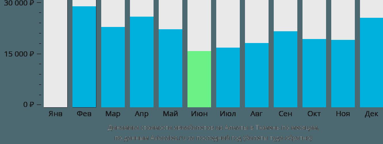 Динамика стоимости авиабилетов из Алматы в Тюмень по месяцам