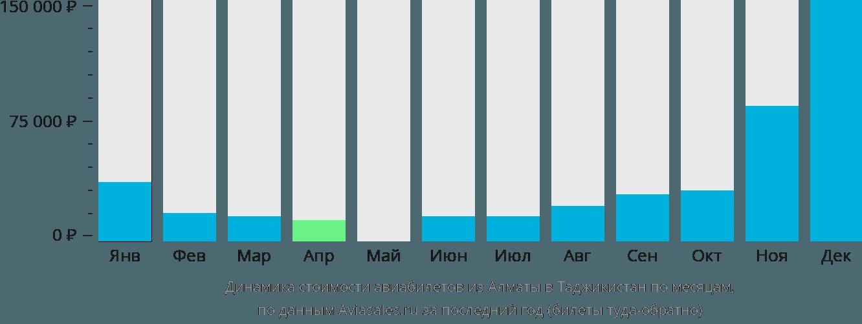 Динамика стоимости авиабилетов из Алматы в Таджикистан по месяцам