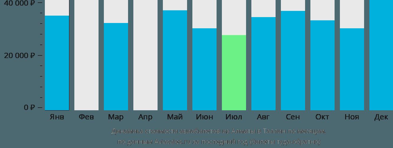 Динамика стоимости авиабилетов из Алматы в Таллин по месяцам