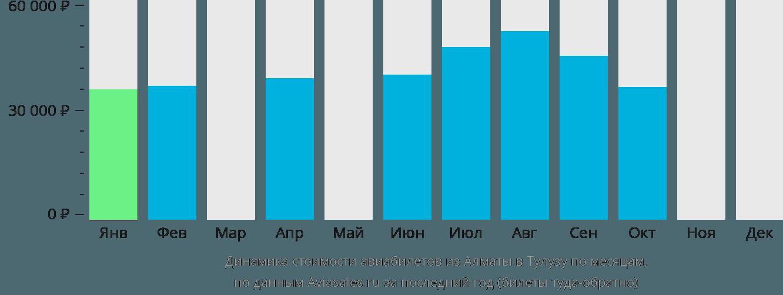 Динамика стоимости авиабилетов из Алматы в Тулузу по месяцам