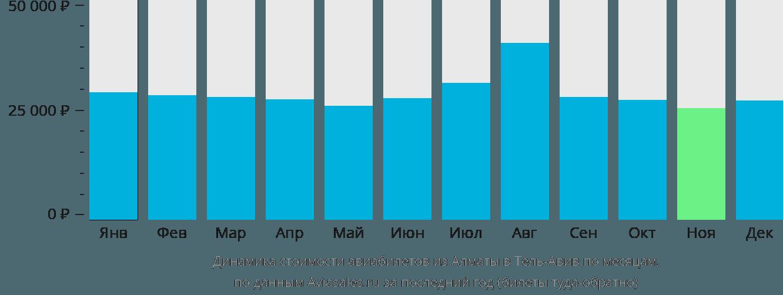 Динамика стоимости авиабилетов из Алматы в Тель-Авив по месяцам