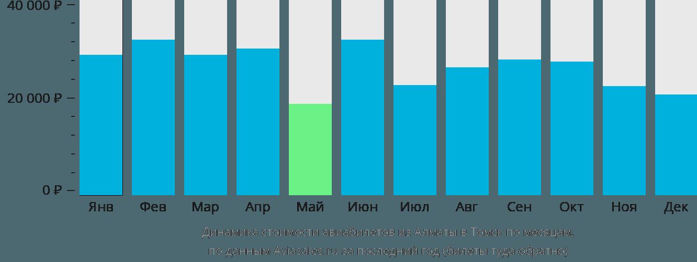 Динамика стоимости авиабилетов из Алматы в Томск по месяцам