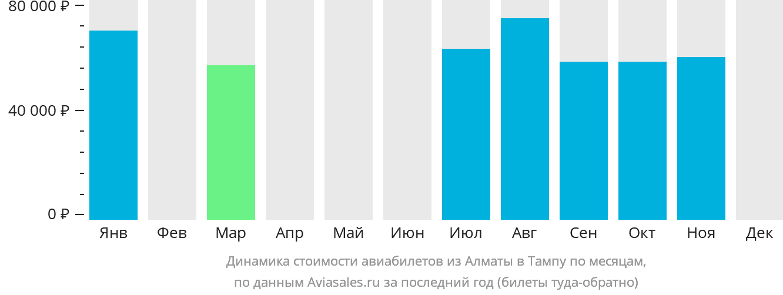 Динамика стоимости авиабилетов из Алматы в Тампу по месяцам