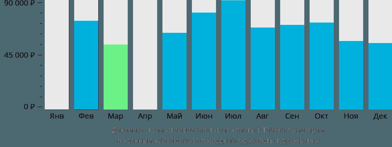 Динамика стоимости авиабилетов из Алматы в Тайбэй по месяцам