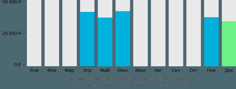 Динамика стоимости авиабилетов из Алматы в Турин по месяцам