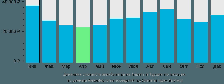Динамика стоимости авиабилетов из Алматы в Турцию по месяцам
