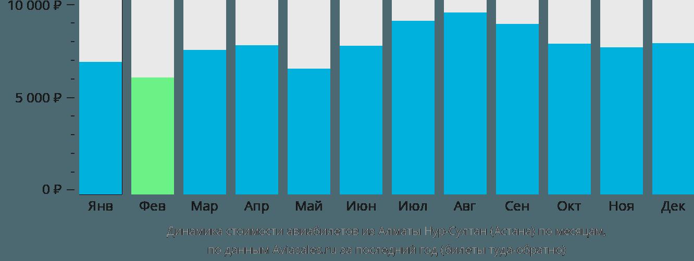 Динамика стоимости авиабилетов из Алматы в Астану по месяцам