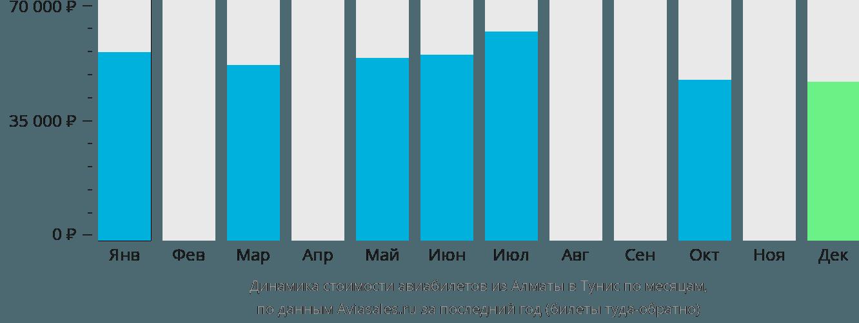 Динамика стоимости авиабилетов из Алматы в Тунис по месяцам