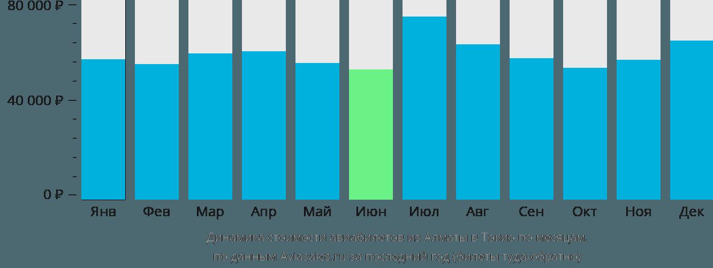 Динамика стоимости авиабилетов из Алматы в Токио по месяцам