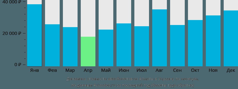 Динамика стоимости авиабилетов из Алматы в Украину по месяцам
