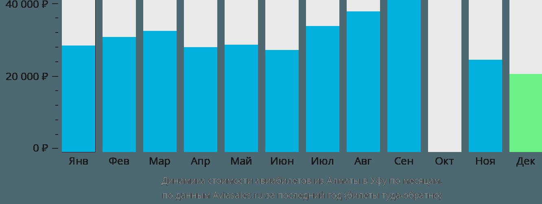 Динамика стоимости авиабилетов из Алматы в Уфу по месяцам