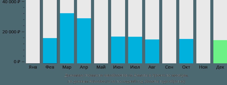 Динамика стоимости авиабилетов из Алматы в Ургенч по месяцам