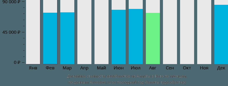 Динамика стоимости авиабилетов из Алматы в Кито по месяцам