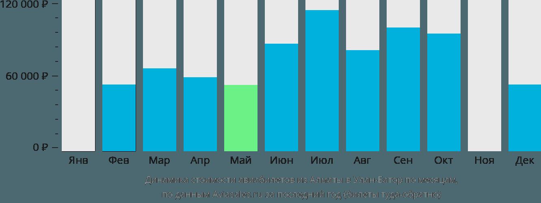 Динамика стоимости авиабилетов из Алматы в Улан-Батор по месяцам