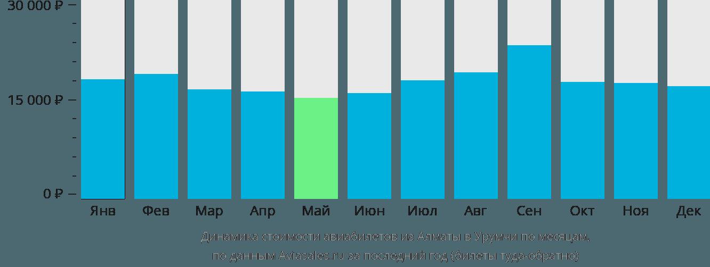 Динамика стоимости авиабилетов из Алматы в Урумчи по месяцам