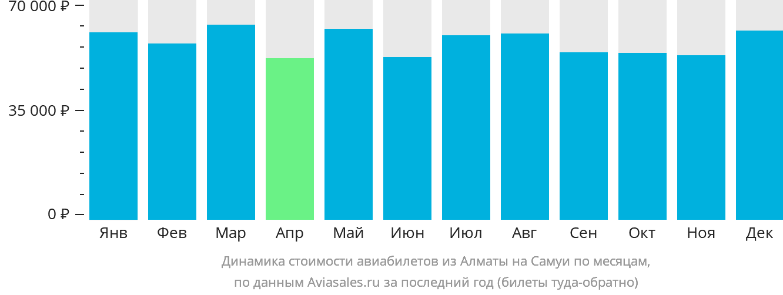 Динамика стоимости авиабилетов из Алматы на Самуи по месяцам