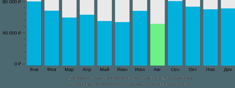Динамика стоимости авиабилетов из Алматы в США по месяцам