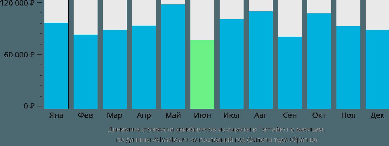 Динамика стоимости авиабилетов из Алматы в Паттайю по месяцам