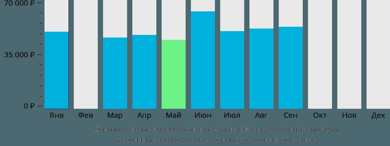 Динамика стоимости авиабилетов из Алматы в Южно-Сахалинск по месяцам