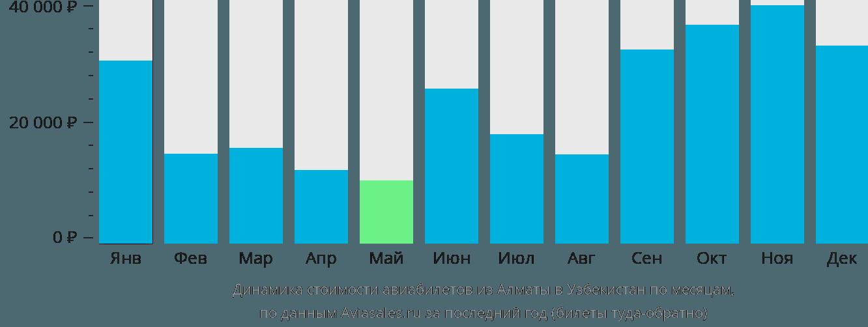 Динамика стоимости авиабилетов из Алматы в Узбекистан по месяцам