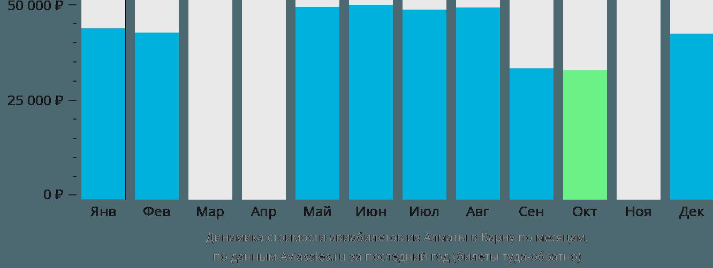 Динамика стоимости авиабилетов из Алматы в Варну по месяцам