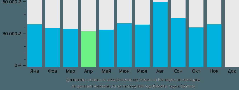 Динамика стоимости авиабилетов из Алматы в Венецию по месяцам