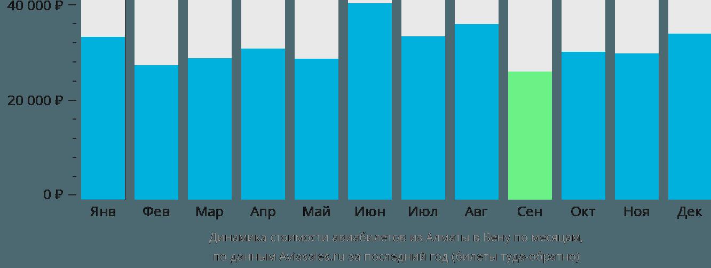 Динамика стоимости авиабилетов из Алматы в Вену по месяцам