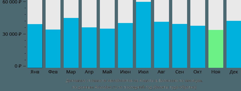 Динамика стоимости авиабилетов из Алматы в Валенсию по месяцам