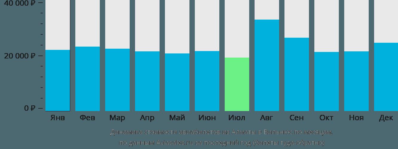 Динамика стоимости авиабилетов из Алматы в Вильнюс по месяцам